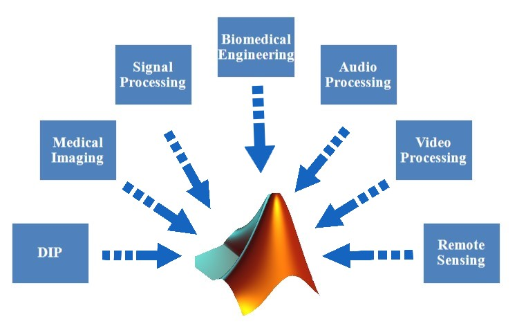 MATLAB Projects | PhD Assistance|Thesis Writing-Innovation System Plus